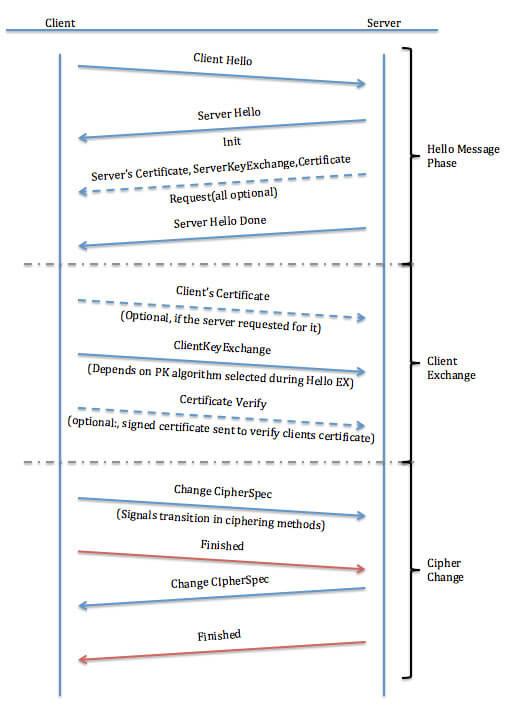 Funcionamento de uma conexão segura com Protocolo HTTPS